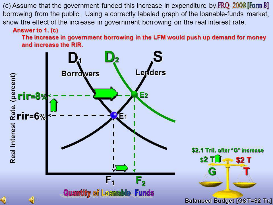 D1 D2 S FRQ 2008 [Form B] Quantity of Loanable Funds G T rir=8% rir=6%